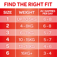 Huggies Essentials Nappies Bulk Value Box - Size 6 Junior (160)