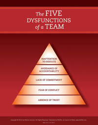Five Dysfunctions of a Team REVISION Poster by Patrick M Lencioni