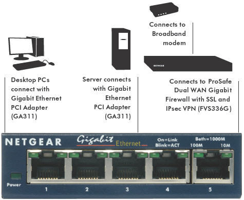 Netgear GS105 ProSafe 5-Port Gigabit Switch image