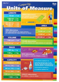 Gillian Miles - Measurements and Units of Measure - Wall Chart