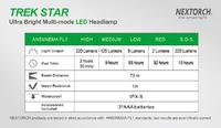 Nextorch Trek Star 220L LED Headlamp (Red) - 220 Lumens image
