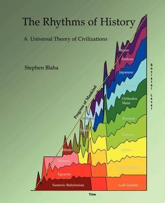 The Rhythms of History by Stephen Blaha