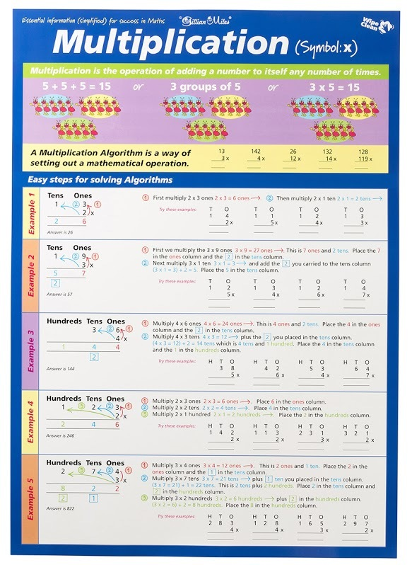 Gillian Miles - Times Tables - Wall Chart (Blue) image