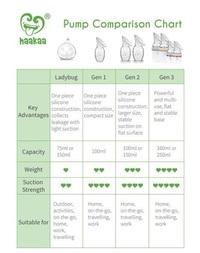 Haakaa: Gen 3 Silicone Breast Pump & Bottle Top Set - 160ml (Peach)