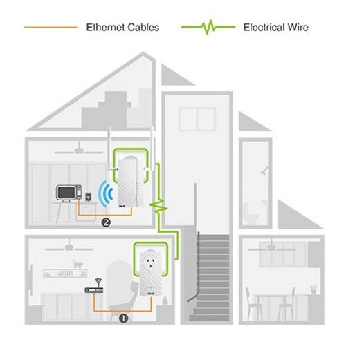 ASUS Homeplug AC1200 Powerline Extender image