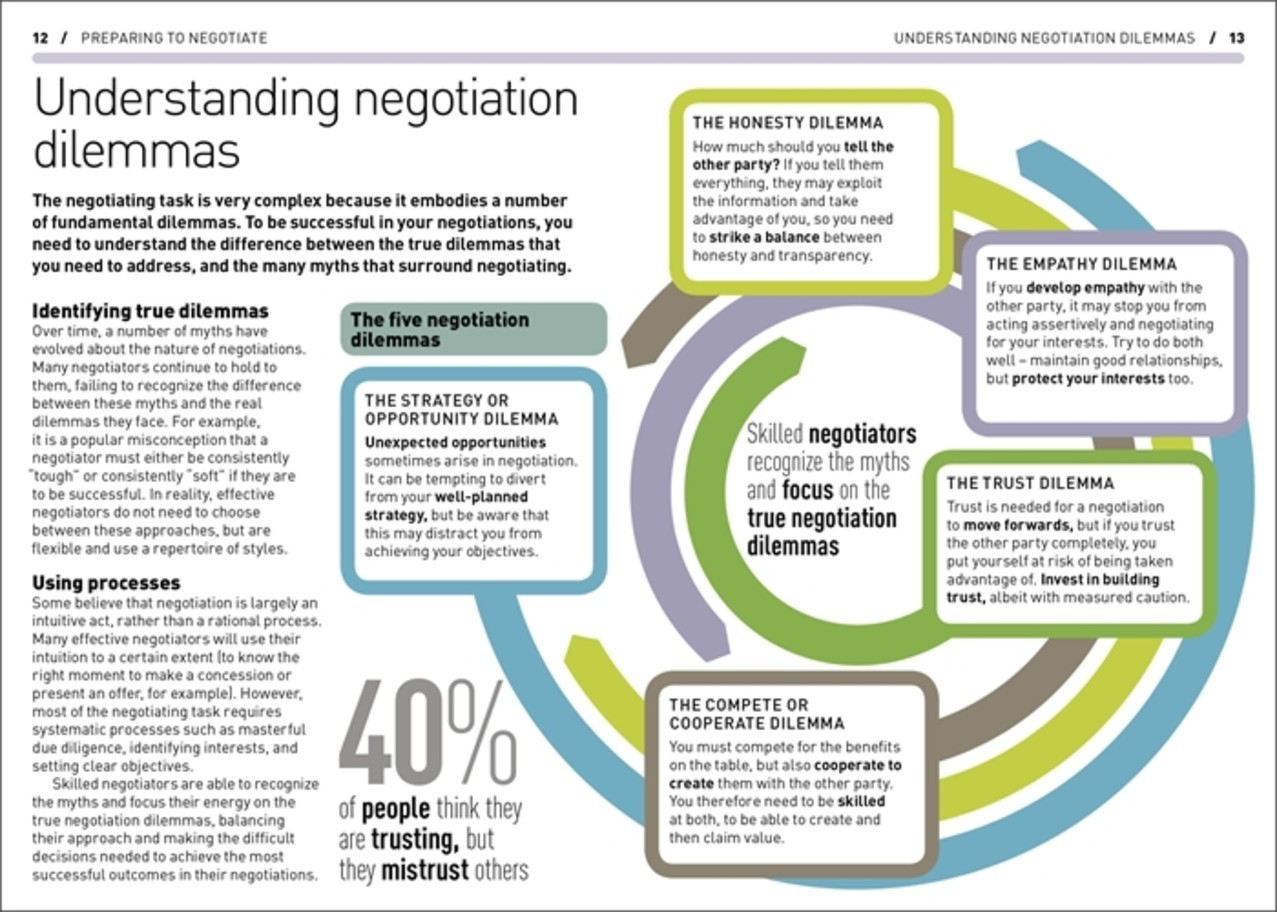the process and the strategies of effective negotiation