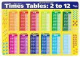 Gillian Miles - Times Tables - Deskmat