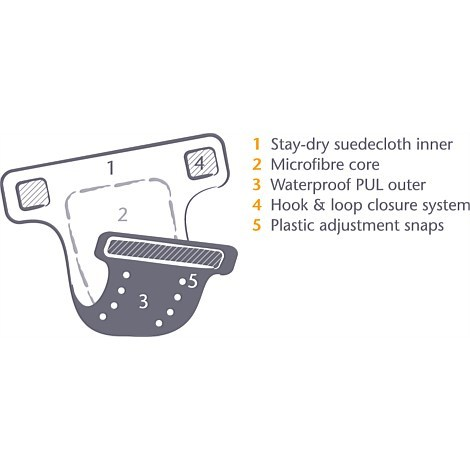Snazzipants All In One Reusable Nappy - Blue Circle image