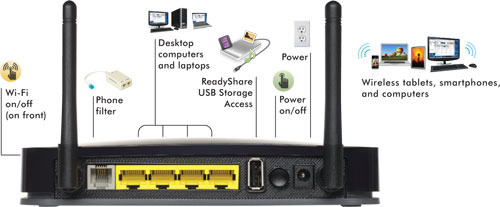 Netgear Wireless-N 300 ADSL2+ Modem 4-port Router